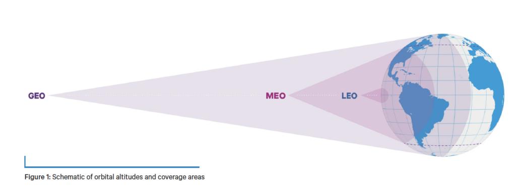 LEO, MEO, GEO orbits